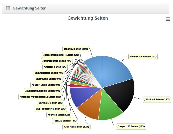 Seorratiotools Seitengewichtung Graph