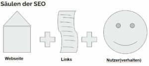 SEO Säulen: Onpage, Links, Nutzer